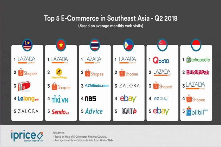 ท็อป 5 ร้านค้าอีคอมเมิร์ซของแต่ละประเทศ ในแถบเอเชียตะวันออกเฉียงใต้