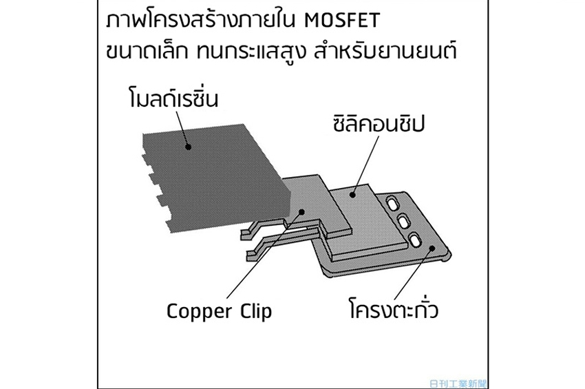 ชินเด็นเก็น ประสบความสำเร็จในการผลิต MOSFET 140 แอมป์สำหรับรถยนต์ พร้อมเข้าสายพานการผลิตภายในปีหน้า