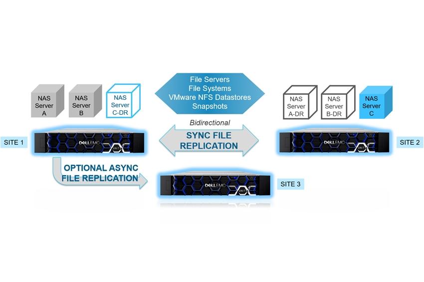 Dell EMC เปิดตัวระบบปฏิบัติการเวอร์ชั่นใหม่ล่าสุดบน Unity Midrange Storage