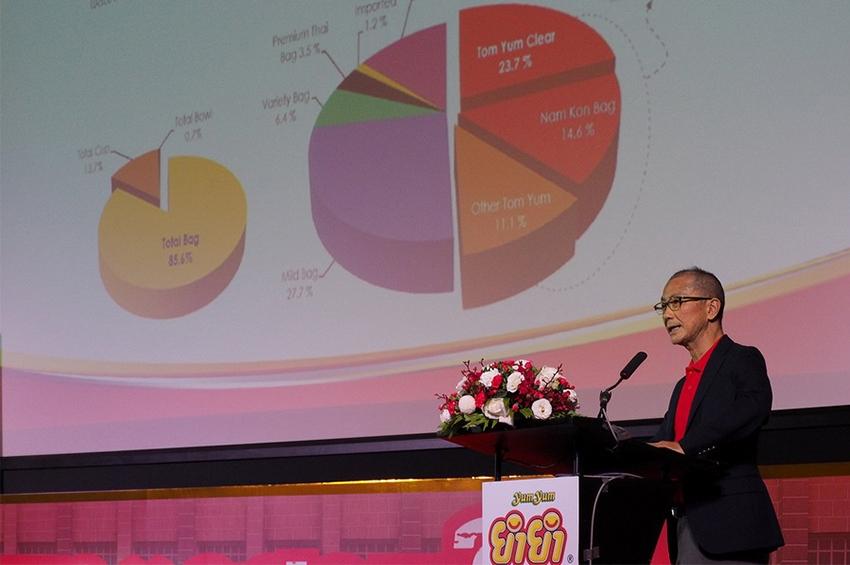 วันไทยฯ ปรับปรุงการผลิต รุกแข่งขันตลาดบะหมี่ปี 63