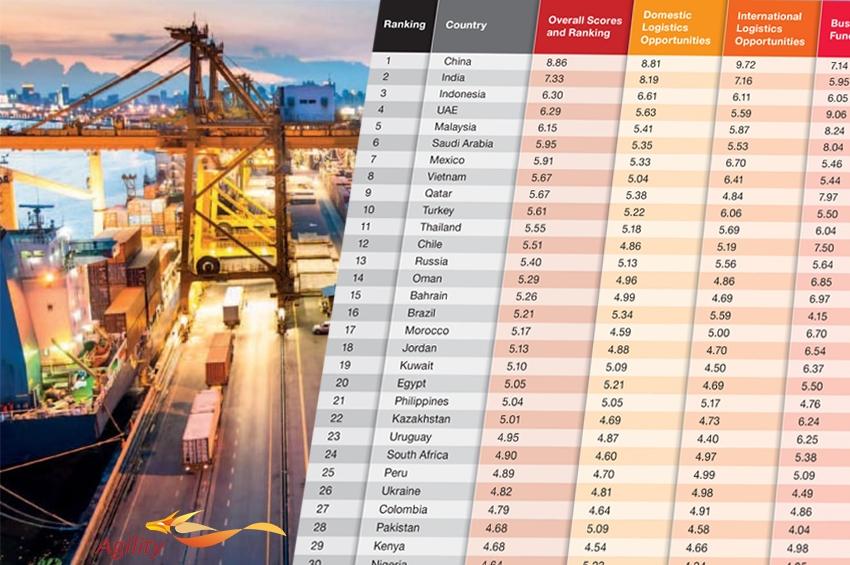 ประเทศในเอเชียแปซิฟิกครองดัชนีตลาดเกิดใหม่ด้านโลจิสติกส์และพื้นฐานธุรกิจ